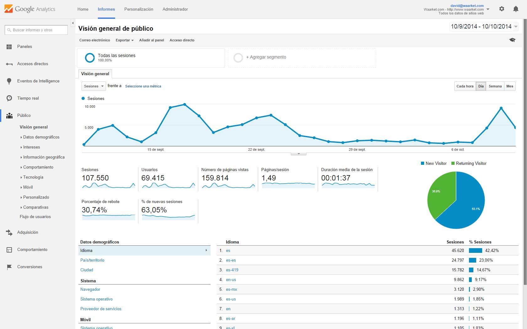Waarket-supera-las-100000-visitas-en-un-mes-analitica-01