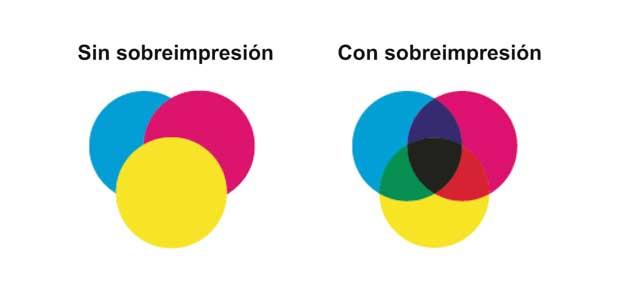 sobreimpresion